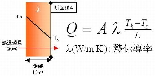 熱伝導率定義