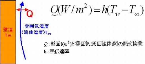 ニュートン冷却則 定義